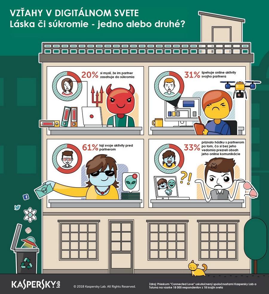 Infografika Laska a sukromie v digitalnom svete