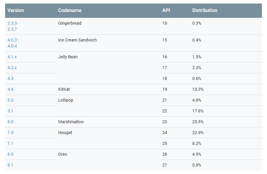 Android štatistika