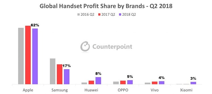 counterpoint research profit 2