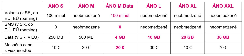 Telekom ponuka Vianoce 2018.