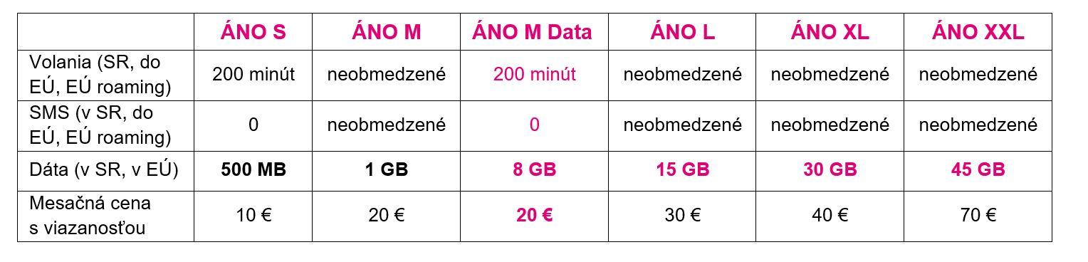Ponuka Telekom Vianoce 2018