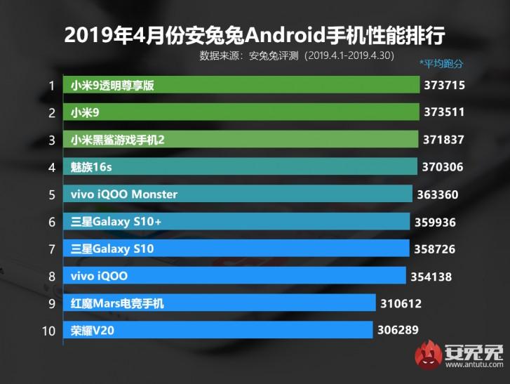 TOP 10 najvýkonnejších smartfónov