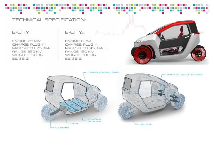 beko e city koncept pic1
