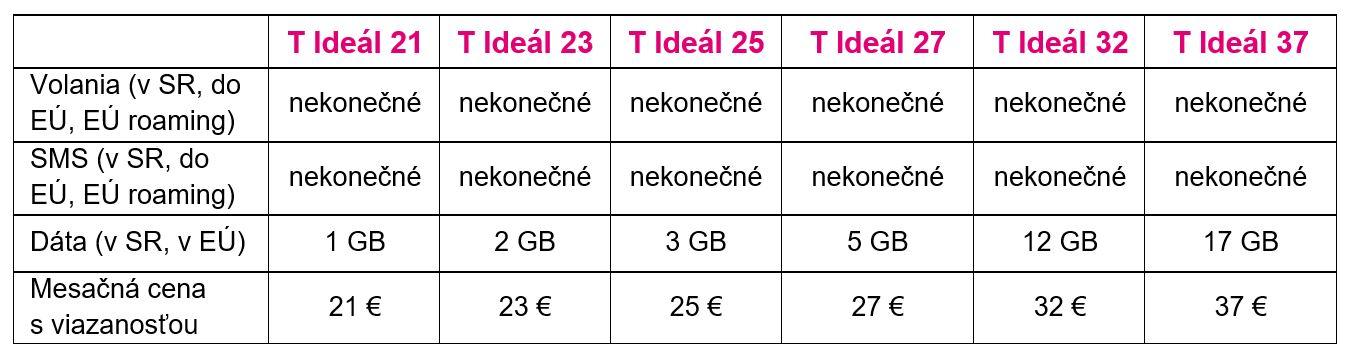 Hiện tại: Telekom đã giới thiệu giá cố định mới. Vâng, nó kết thúc, gói Telekom T đang đến! 3