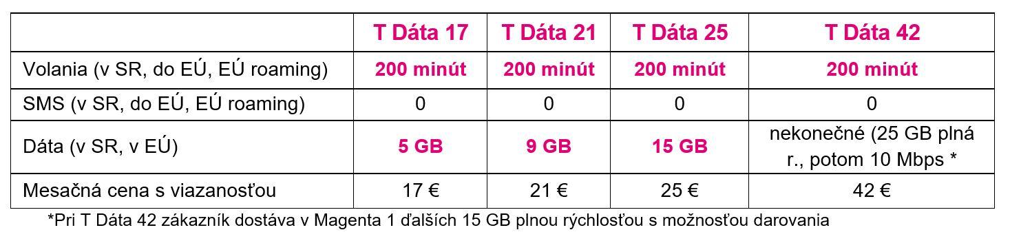 Hiện tại: Telekom đã giới thiệu giá cố định mới. Vâng, nó kết thúc, gói Telekom T đang đến! 6
