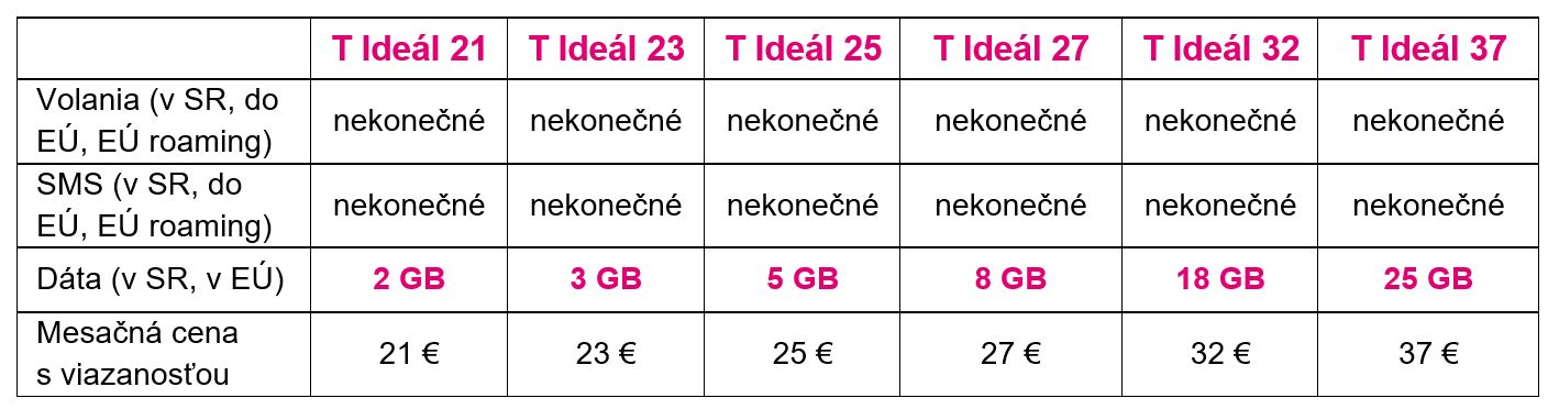Hiện tại: Telekom đã giới thiệu giá cố định mới. Vâng, nó kết thúc, gói Telekom T đang đến! 7