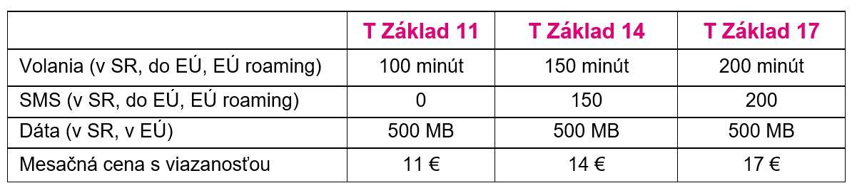 Hiện tại: Telekom đã giới thiệu giá cố định mới. Vâng, nó kết thúc, gói Telekom T đang đến! 4