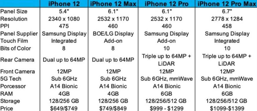 iphone 12 specifikacie