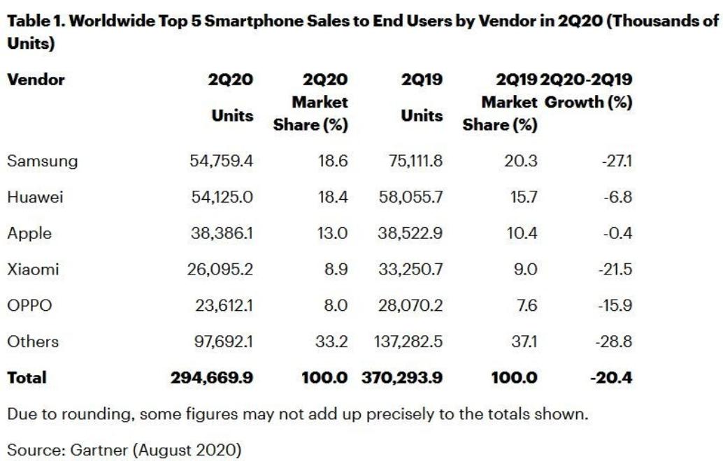globalny trh smartfony q2 2020