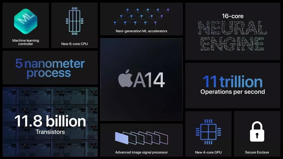iPad Air poháňa Apple A14 s 11,8 miliardou tranzistorov