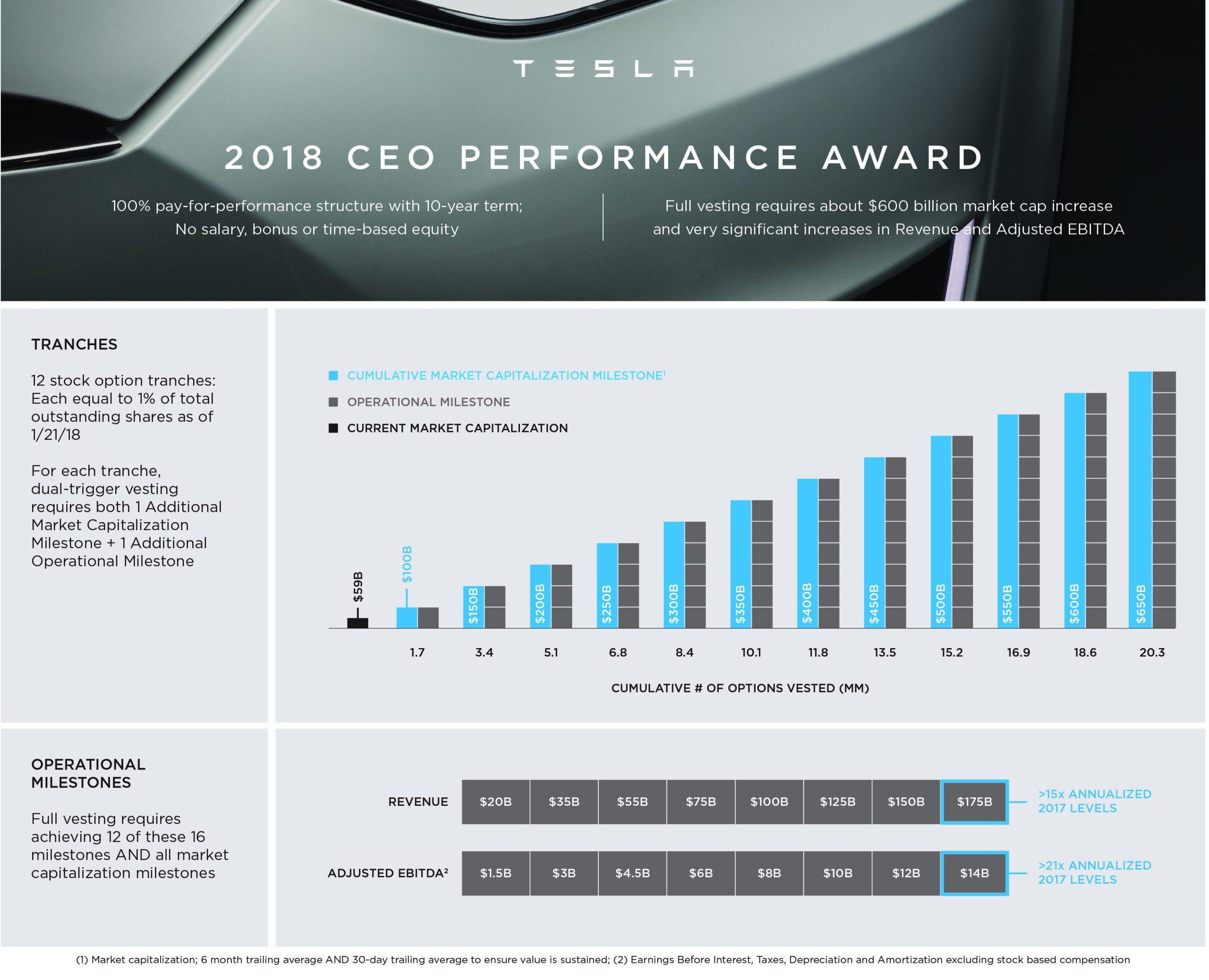 Elon Musk môže získať odmenu 100 miliárd dolárov.